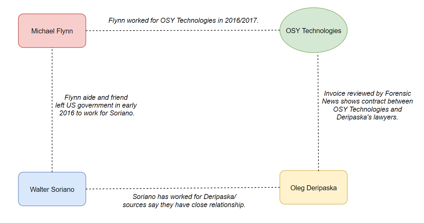 Flochart showing connections to Deripaska, Flynn, and OSY Technologies