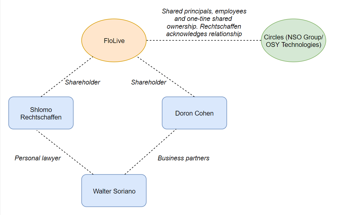 Flochart showing Walter Soriano and his connections to FloLive